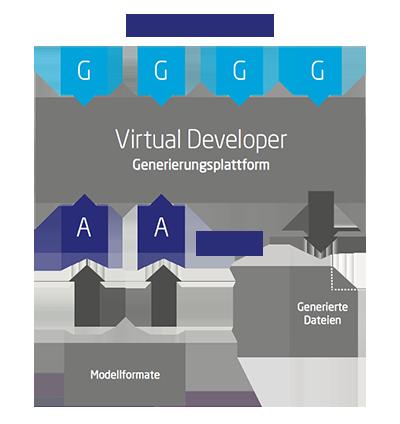 Virtual Developer Übersicht